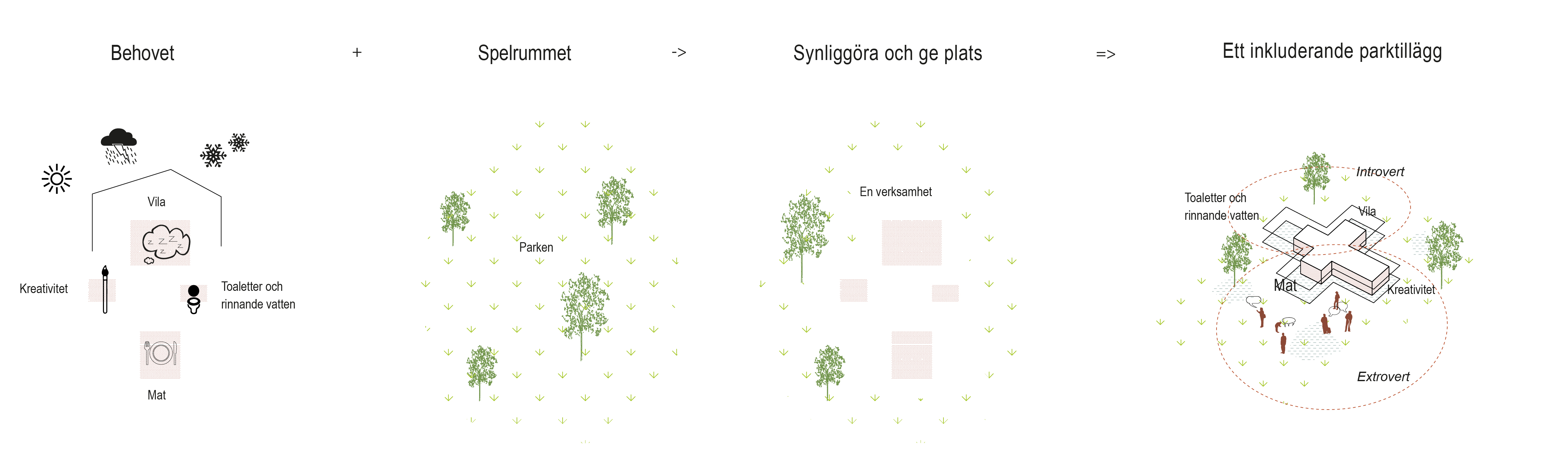 Park+ Hemlös_LAND_2015_diagram koncept